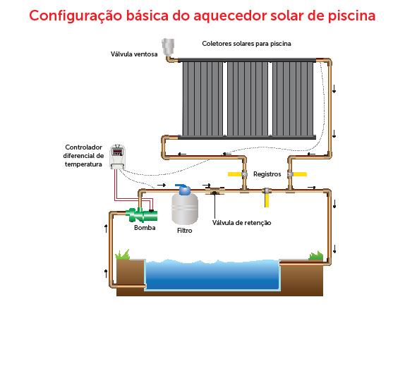 Como instalar um aquecedor solar para gua heliotek for Esquema hidraulico piscina
